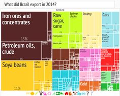 What did Brazil export in 2014?
