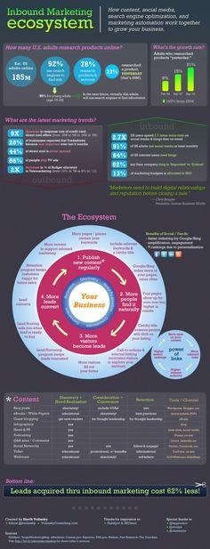 Inbound Marketing Ecosystem