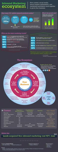Inbound Marketing Ecosystem