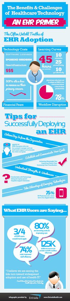 The Benefits and Challenges of Healthcare Technology: An EHR Primer   Visual.ly
