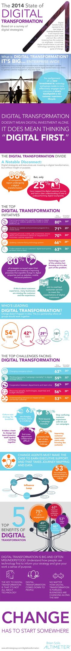 [Infographic] The 2014 State of Digital Transformation by Altimeter Group by Altimeter Group Network on SlideShare via slideshare Digital Marketing Strategy, Online Marketing, Marketing Ideas, Media Marketing, Social Web, Social Business, Social Media, Business Marketing, Business Tips