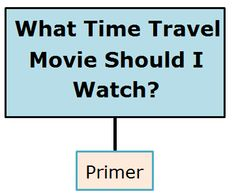 Simple Flowchart Travel Movies, Time Travel, Love Time, Flowchart, Dinosaur Funny, Dinosaurs, Things To Think About, Traveling, Thoughts