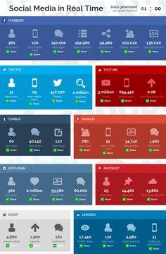 Jede Minute in sozialen Netzwerken: 300.000 Facebook-Statusmeldungen, 350.000 Tweets | Kroker's Look @ IT