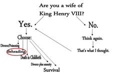 Are you a wife of Henry VIII?