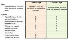 Linkedin Adds Showcase Pages #linkedin