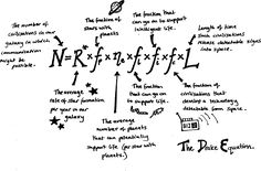 """""""The Drake Equation is a probabilistic argument used to estimate the number of active, communicative extraterrestrial civilizations in the Milky Way galaxy."""""""