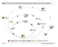 Day 51: Another approach to visualizing the customer journey and related touchpoints #forrester