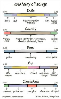 The anatomy of songs… this explains a lot
