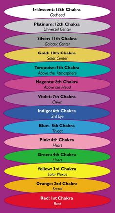 ♡  there are so many more chakras