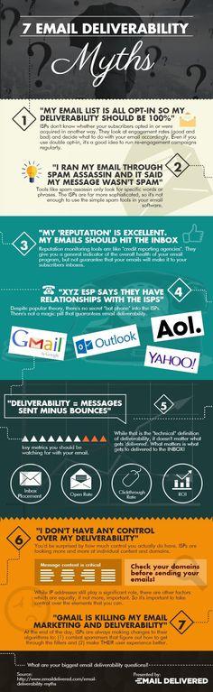 7 Email Deliverability Myths #emailmarketing #inboundmarketing