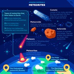 So let's talk about the differences between asteroids, meteorites, and comets! Astronomy Facts, Space And Astronomy, Astronomy Science, Chemistry Lessons, Chemistry Experiments, Solar System Planets, Our Solar System, Earth And Space Science, Science For Kids