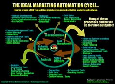 The ideal marketing automation revolves around CRM tools and then branches into several activities, products, and software. This infographic takes a l Marketing Automation, Inbound Marketing, Marketing Technology, Marketing Software, Marketing Consultant, Digital Marketing Services, Internet Marketing, Social Media Marketing, Print Advertising