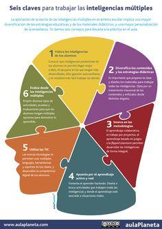 6 claves para trabajar con Inteligencias Múltiples en el aula