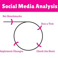 How to Create a #SocialMedia #MarketingPlan From Scratch http://blog.bufferapp.com/social-media-marketing-plan How to Create a Social Media Marketing Plan From Scratch