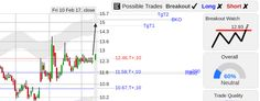 StockConsultant.com - $WTW (WTW) Weight Watchers stock breakout watch, earnings Feb 23 aMkt, analysis chart