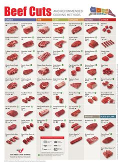 With so many different cuts of beef—from the chuck roast to the tri-tip roast—figuring out the best way to cook a piece of beef can be confusing. This chart from the Cattlemen's Beef Board and National Cattlemen's Beef Association can help. by reyna Best Cut Of Steak, Kinds Of Steak, Beef Cuts Chart, Different Cuts Of Beef, Top Sirloin Steak, Beef Steaks, Beef Tenderloin, How To Cook Beef, Barbecue