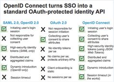 32 Best sso images in 2017 | Diagram, Connection, Identity