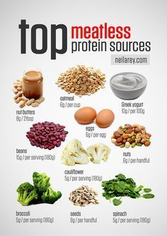 If you're a vegetarian you need to provide your body with foods that contain the essential amino acids that are used as building blocks of protein in the body. Every time you eat food of any kind your body breaks it down into three basic groups: A)... #bodybuildingfood