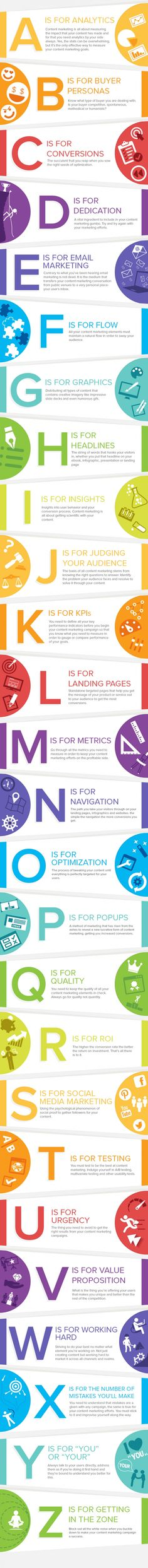 The ABC's of Content Marketing Infographic