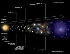 Dark matter:   it cannot be baryonic matter, i.e., protons and neutrons. The favored model is that dark matter is mostly composed of exotic particles formed when the universe was a fraction of a second old. Such particles, which would require an extension of the so-called Standard Model of elementary particle physics, could be WIMPs (weakly interacting massive particles), or axions, or sterile neutrinos. -  Cosmic Timeline Illustration Credit: NASA/CXC/M.Weiss