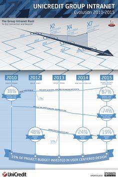 UniCredit Group Intranet Evolution & Results #infographic #UniCredit #Intranet #Evolution #GroupIntranet #UX #UserCenteredDesign #IntranetDesignAnnual #NielsenNorman [Updated 2016]