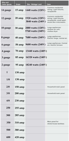 Color code for residential wire/ how to match wire size and circuit breaker . May Color code for residential wire/ how to match wire size and circuit Basic Electrical Wiring, Electrical Code, Electrical Layout, Electrical Diagram, Electrical Projects, Electrical Installation, Electrical Outlets, Electrical Engineering, Electrical Symbols