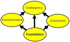 Currently writing a section about this model: Knowledge Quartet http://www.knowledgequartet.org in my assignment.