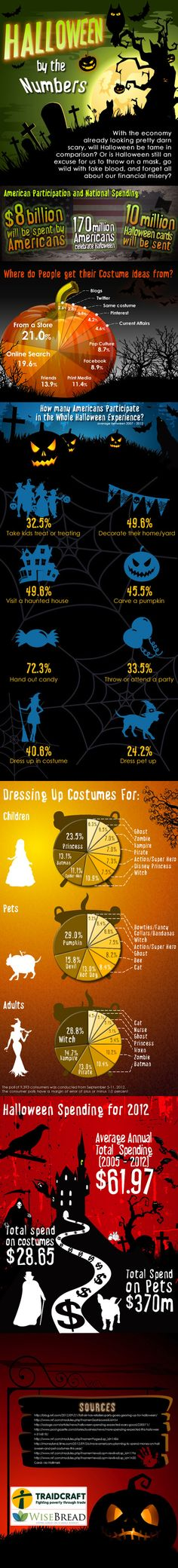 Americans Will Spend $ 8 Billion On Halloween This Year