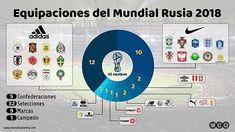 #WorldCup #Rusia2018 #Russia2018 #FIFA #Soccer #Football #Fútbol #Adidas #Nike #Umbro #Puma #Peru #Argentina #Brazil #Spain #Mexico #Panama #Colombia #Uruguay #CostaRica #Mexico #ManuelCanalesQ #madebyme #infographic #infografía #español #spanish #soccerinfographic