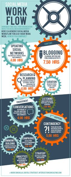 Wie viel Zeit braucht man für Social Media Kommunikation? Via @wds7