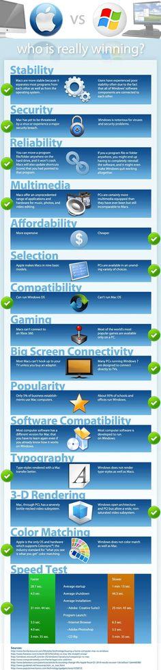 Mac vs PC - who is really winning?