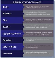 The 8 Roles of the 21st Century Librarian via Educational Technology & Mobile Learning