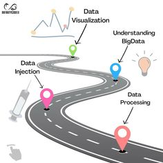 Data science road map 2020  By : www.infinitycodex.in  #python3 #pythons #datavisualization #dataanalyst #data #machinelearningmaster #machinelearning #deeplearning #roadmap #statistics #visualization #domain #knowledgeofself #computerscience #cs #programmer #coding #ai #Artificialintelligence #artificalneuralnetworks #2020 What Is Data Science, Deep Learning, Data Analytics, Artificial Intelligence, Data Visualization, Machine Learning, Computer Science, Statistics