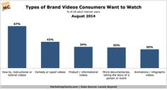 Really interesting findings for content marketers! We're a bit surprised that Comedy/Spoof videos was not #1…