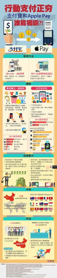 圖解新聞》 行動支付正夯 支付寶和Apple Pay誰能獨霸?! Infographic: mobile payment is on trend. Can Apple Pay and Alipay dominate the market?