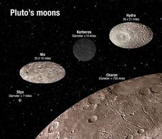 NASA's New Horizons spacecraft is fast closing in on Pluto, but just before it arrives the Hubble Space Telescope has uncovered some fascinating details about the dwarf planet and its five mo… Cosmos, Hubble Space Telescope, Space And Astronomy, Astronomy Science, Nasa, Moon Orbit, Planets And Moons, Dwarf Planet, Space Facts
