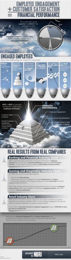 Employee Engagement + Customer Service = Financial Performance