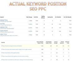 ebay Classified case study - DBA keyword positioning Marketing Case Study, Digital Marketing, Positivity, Blog, Ebay, Blogging, Optimism