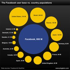 Facebook relative to size of other countries