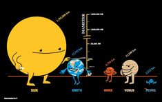 How a few of the planets measure up in diameter in a cute cartoon graphic..  Great for comparing planets during solar system units.