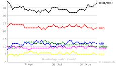 Umfrageverlauf: Bundestagswahl (#btw) - Emnid - bis 08.01.2017