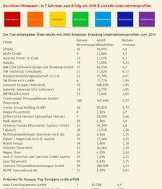 Analyse von 84 #XING Employer Branding Keyaccounts in Österreich mit 11.500 Mitarbeitern und deren 55 Pendants mit 91.000 Mitarbeitern auf #LinkedIn. Hier das @kununu - Ranking