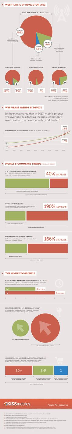 Why bother with mobile marketing? Check out the impact of mobile phones on business in this KissMetrics infographic. Mobile Marketing, Inbound Marketing, Marketing Digital, Internet Marketing, Online Marketing, Social Media Marketing, Interactive Marketing, Marketing Strategies, Mobile Business