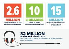 Overdrive is een bedrijf uit Canada dat in dat land en de VS e-book-uitleendiensten levert (e-books en digitale audiobooks) aan bibliotheken. Deze infographic geeft een overzicht over hun 'recordjaar 2014'.