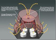 flowerpot-tealight-heater.jpg 638×451 pixelů