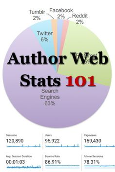 How to understand and use author website statistics, with my own 2017 analysis