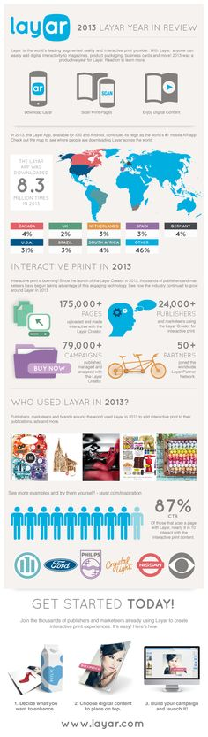 Layar: 2013 in review (info graphic)
