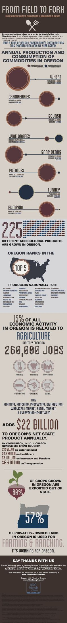 Found this so interesting. Over half the farms in Oregon are privately owned. There are over 1,000 farms that have been in the same family for over 100 years.
