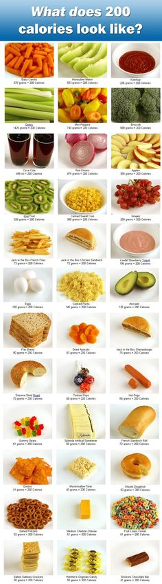 What does 200 calories look like- original post with more examples linked. Very cool resource chart for an idea (although most store bread is like 90 calories a slice, so....)