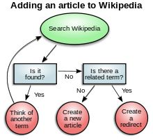 Decision making - Wikipedia, the free encyclopedia